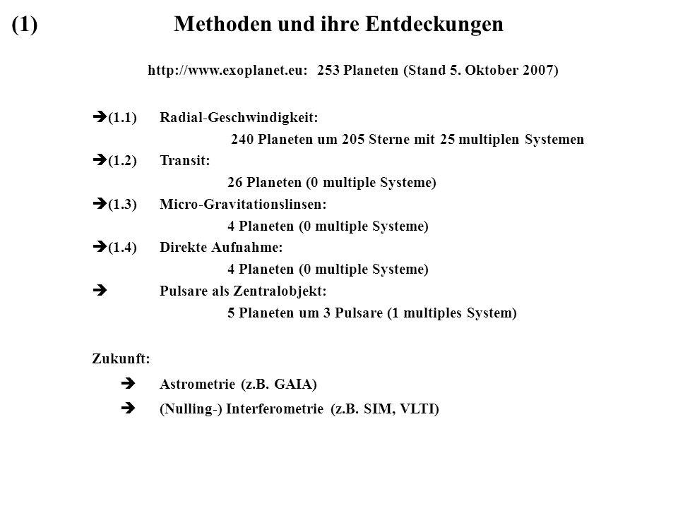 Methoden und ihre Entdeckungen http://www.exoplanet.eu: 253 Planeten (Stand 5. Oktober 2007) (1.1)Radial-Geschwindigkeit: 240 Planeten um 205 Sterne m