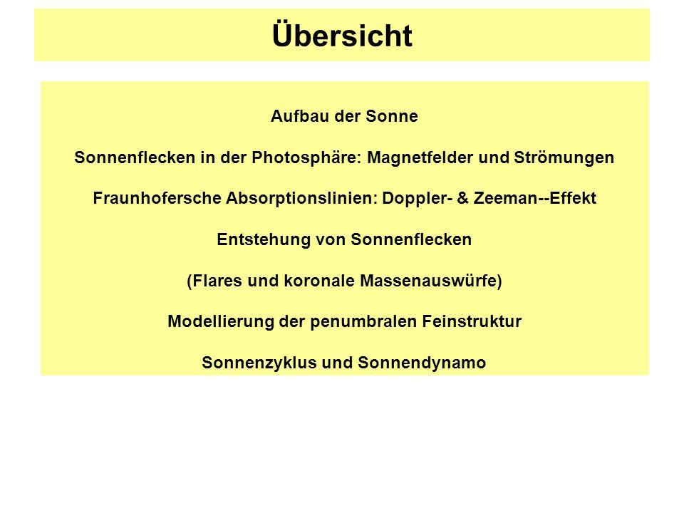 Übersicht Aufbau der Sonne Sonnenflecken in der Photosphäre: Magnetfelder und Strömungen Fraunhofersche Absorptionslinien: Doppler- & Zeeman--Effekt E