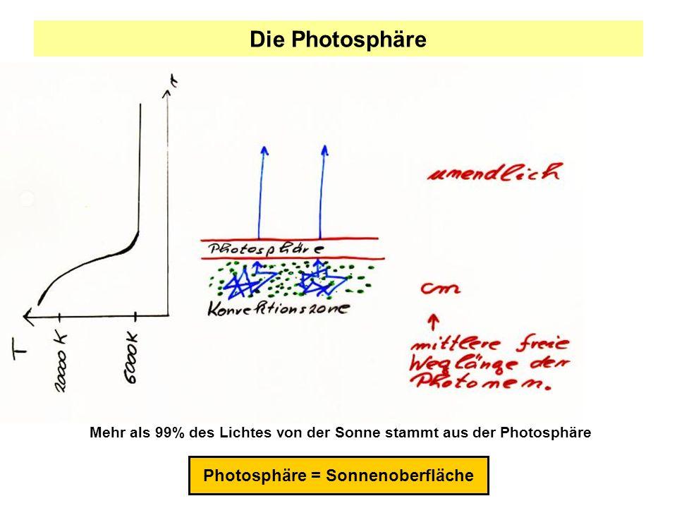 Polarisiertes Licht: Spektropolarimetrische Messung Messung der AufspaltungMagnetfeldstärke Messung der AmplitudenMagnetfeldneigung I(λ)Q(λ) U(λ)V(λ)