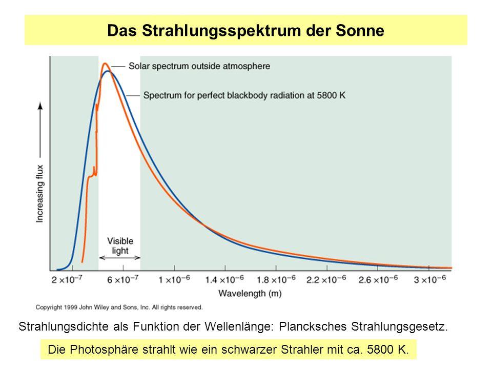 Das Strahlungsspektrum der Sonne Strahlungsdichte als Funktion der Wellenlänge: Plancksches Strahlungsgesetz. Die Photosphäre strahlt wie ein schwarze