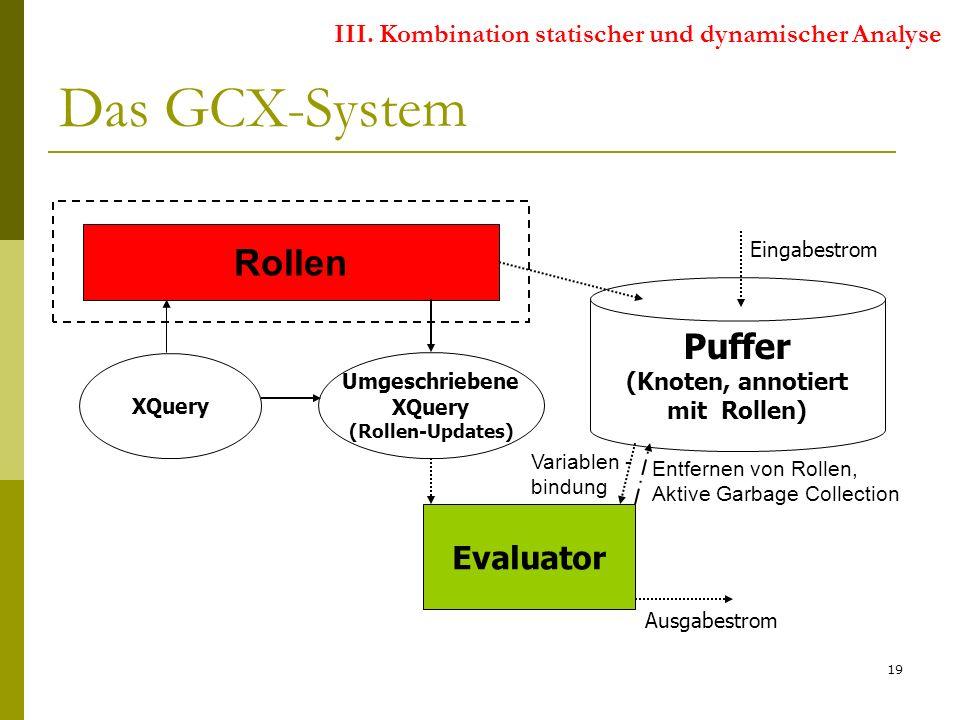 19 Das GCX-System XQuery Rollen Puffer (Knoten, annotiert mit Rollen) Eingabestrom Evaluator Ausgabestrom Umgeschriebene XQuery (Rollen-Updates) Variablen - bindung Entfernen von Rollen, Aktive Garbage Collection III.