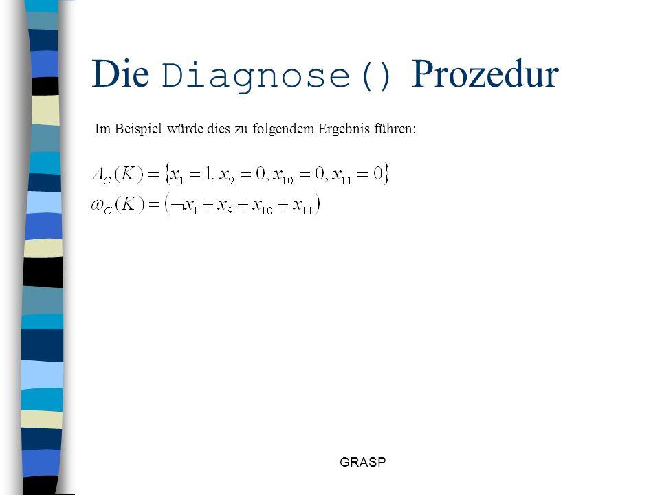 GRASP Die Diagnose() Prozedur Conflict_Induced_Clause() Hier wird eine Klausel omega_C_K wie folgt generiert: Partition von A(x) nach decision level