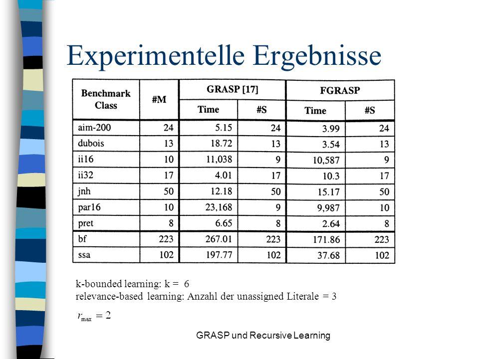 GRASP und Recursive Learning Problem Der Umfang der clause database wird schnell zu groß! Strategie 1: Relevance-Based Learning Wenn eine größere Anza