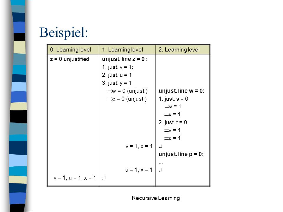 Recursive Learning Beispiel: 0.Learning level1. Learning level2.