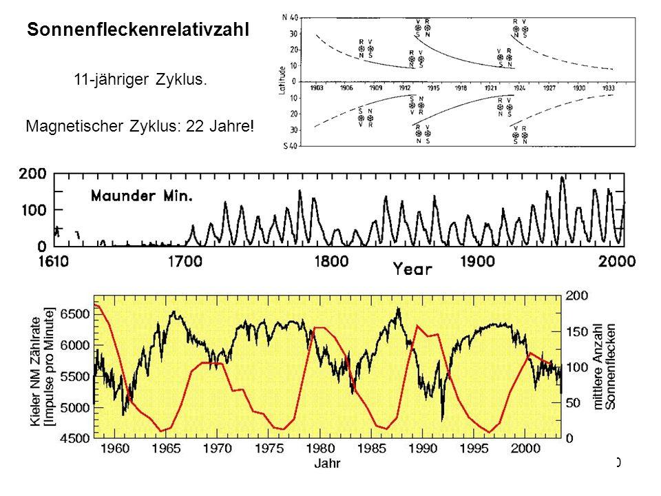 10 Sonnenfleckenrelativzahl Magnetischer Zyklus: 22 Jahre! 11-jähriger Zyklus.