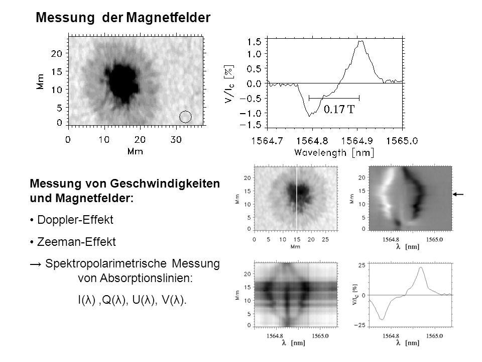 15 Messung der Magnetfelder Messung von Geschwindigkeiten und Magnetfelder: Doppler-Effekt Zeeman-Effekt Spektropolarimetrische Messung von Absorption