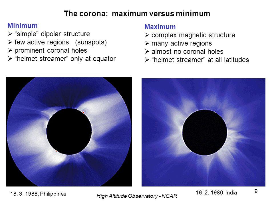 9 The corona: maximum versus minimum 18. 3. 1988, Philippines 16. 2. 1980, India High Altitude Observatory - NCAR Minimum simple dipolar structure few