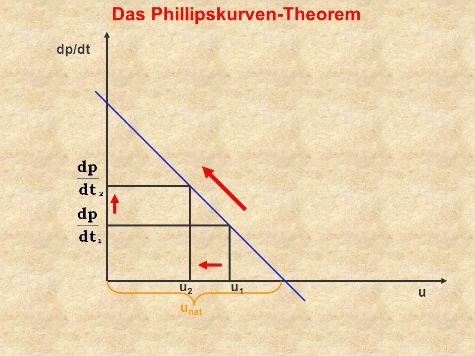 u u nat dp/dt Das Phillipskurven-Theorem u1u1 u2u2