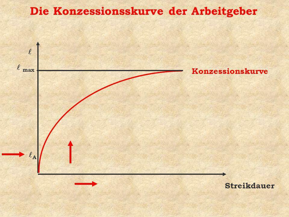 Die Konzessionsskurve der Arbeitgeber Streikdauer Konzessionskurve A max