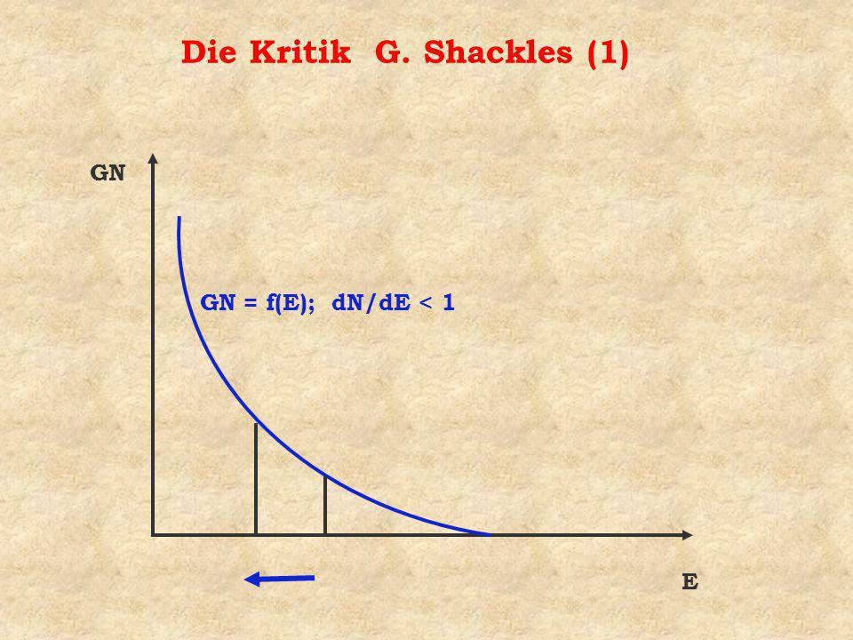 Die Kritik G. Shackles (1) E GN GN = f(E); dN/dE < 1