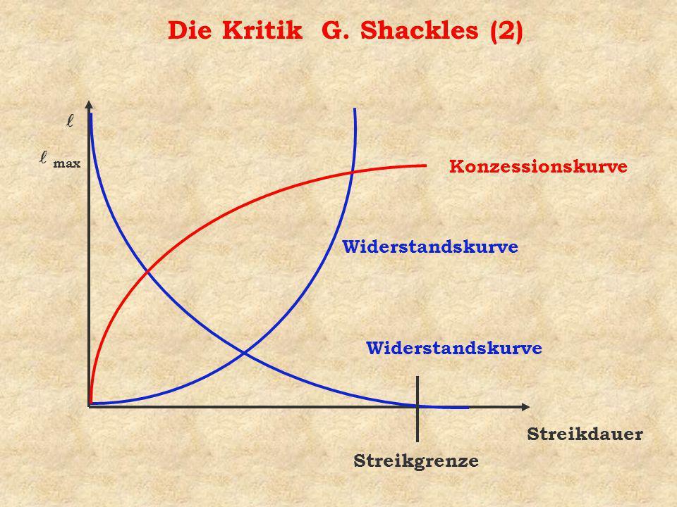 Die Kritik G. Shackles (2) Widerstandskurve max Streikdauer Streikgrenze Konzessionskurve Widerstandskurve