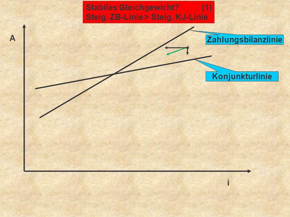 A i Stabiles Gleichgewicht?(1) Steig. ZB-Linie > Steig. KJ-Linie Zahlungsbilanzlinie Konjunkturlinie