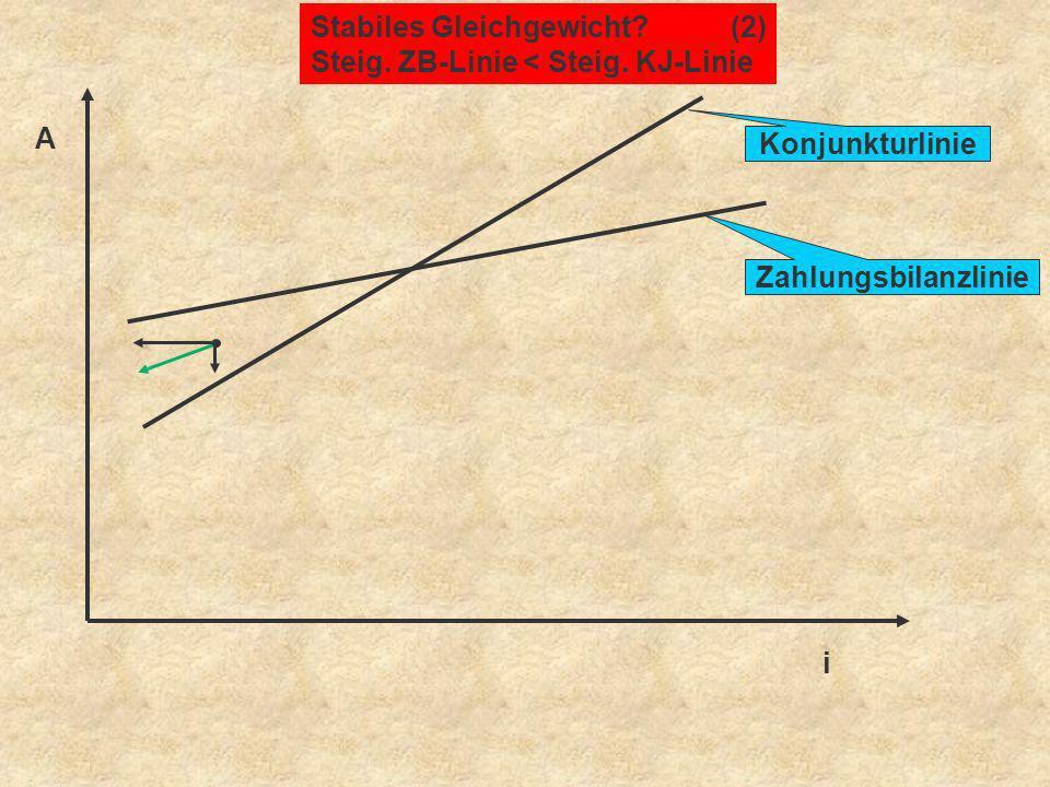 A i Stabiles Gleichgewicht?(2) Steig. ZB-Linie < Steig. KJ-Linie Konjunkturlinie Zahlungsbilanzlinie