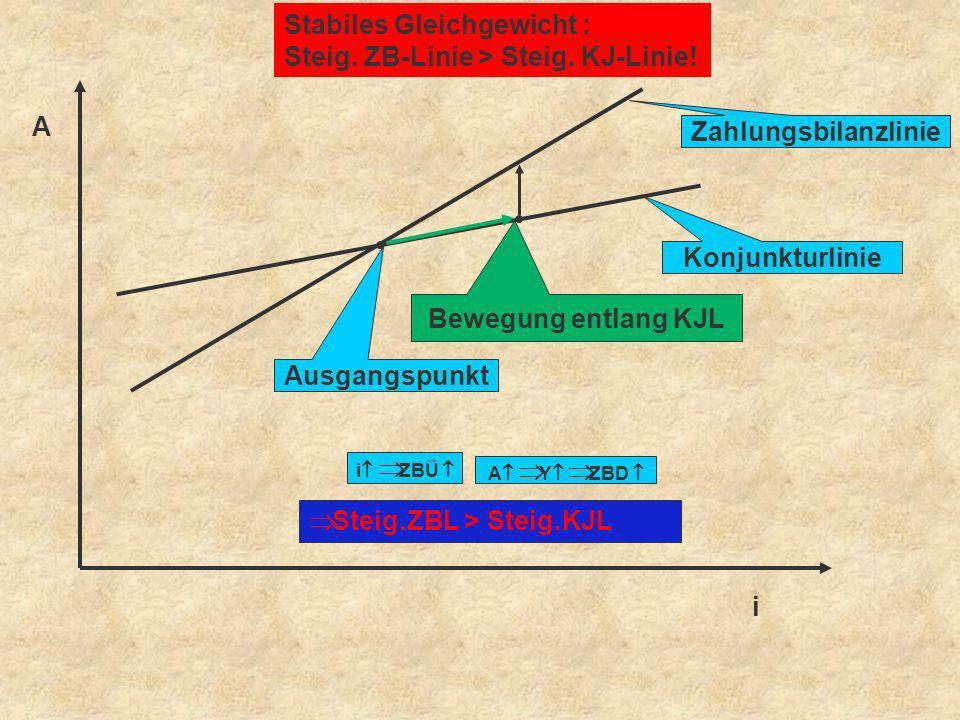 A i Stabiles Gleichgewicht : Steig. ZB-Linie > Steig. KJ-Linie! Zahlungsbilanzlinie Konjunkturlinie Ausgangspunkt i ZBÜ A Y ZBD Steig.ZBL > Steig.KJL