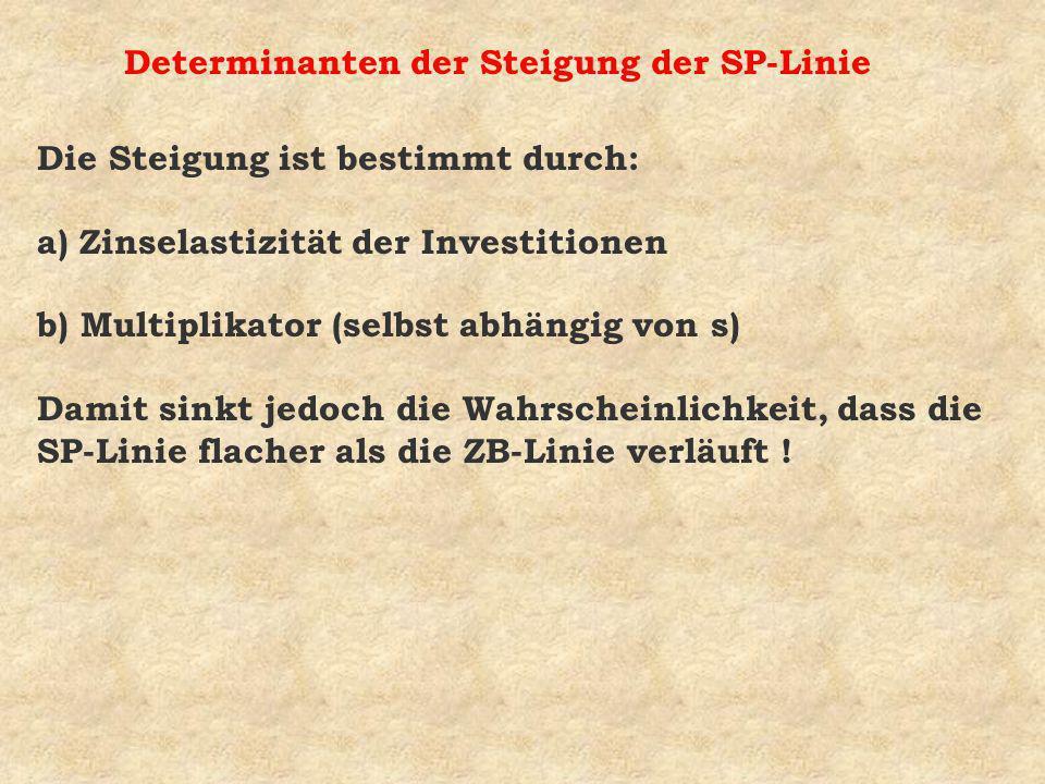 Determinanten der Steigung der SP-Linie Die Steigung ist bestimmt durch: a) Zinselastizität der Investitionen b) Multiplikator (selbst abhängig von s)