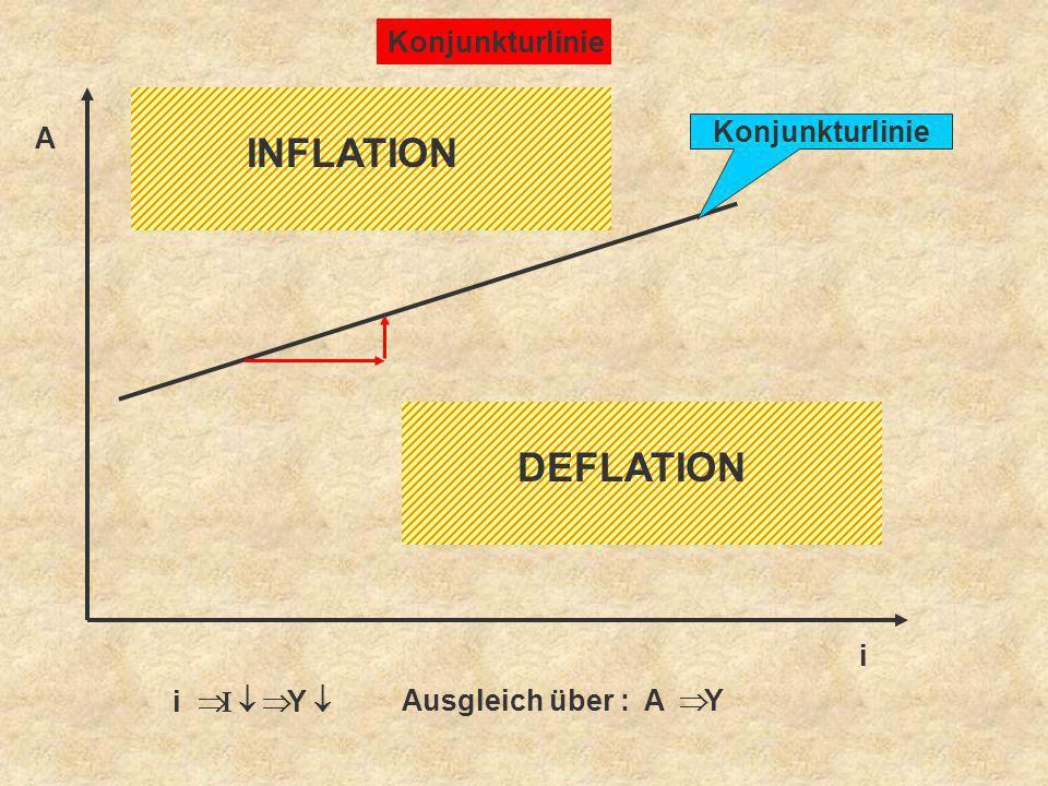Konjunkturlinie A i INFLATION DEFLATION Ausgleich über : A Y i Y
