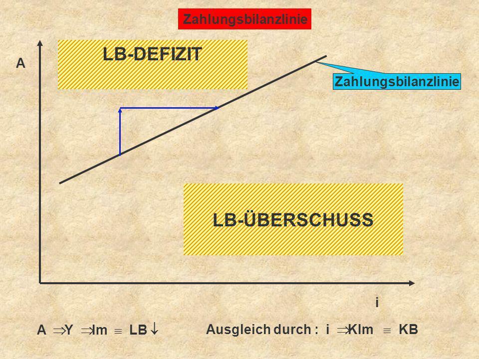 Zahlungsbilanzlinie A i LB-DEFIZIT LB-ÜBERSCHUSS A Y Im LB Ausgleich durch : i KIm KB