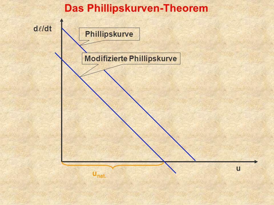 u d /dt Phillipskurve dp/dt Das Phillipskurven-Theorem u nat. Modifizierte Phillipskurve d /dt
