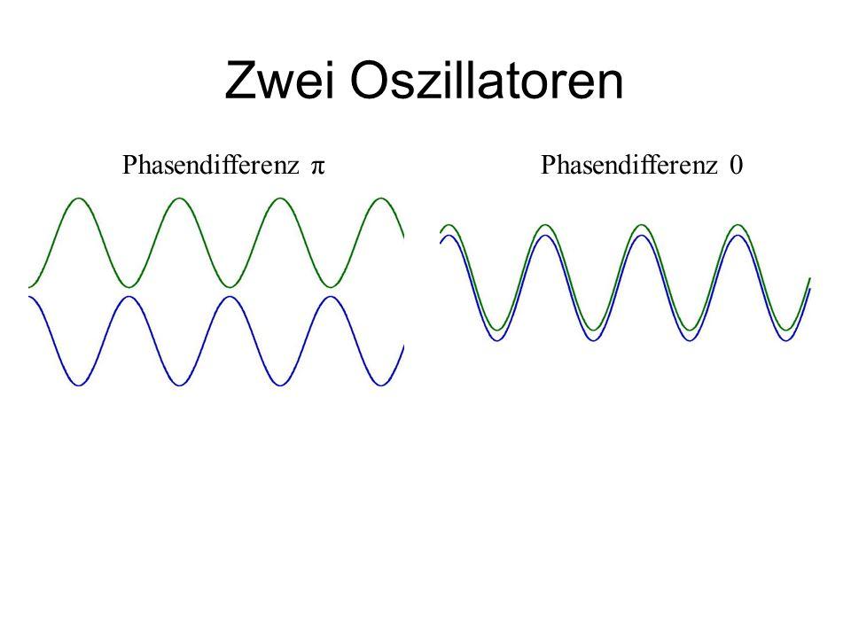 Zwei Oszillatoren Phasendifferenz πPhasendifferenz 0