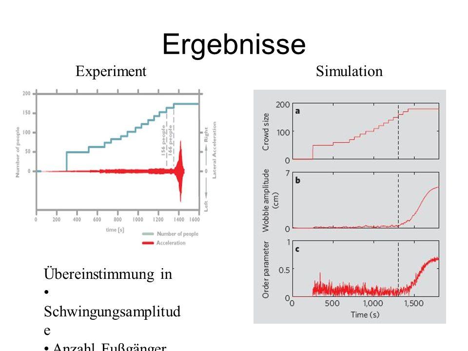 Ergebnisse ExperimentSimulation Übereinstimmung in Schwingungsamplitud e Anzahl Fußgänger Zeitskala