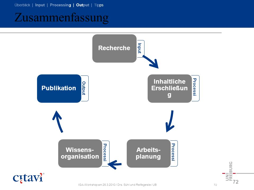Überblick | Input | Processing | Output | Tipps IGA-Workshop am 26.3.2010 / Drs. Sühl und Reifegerste / UB72 Zusammenfassung 72 Processi ng Output Pro