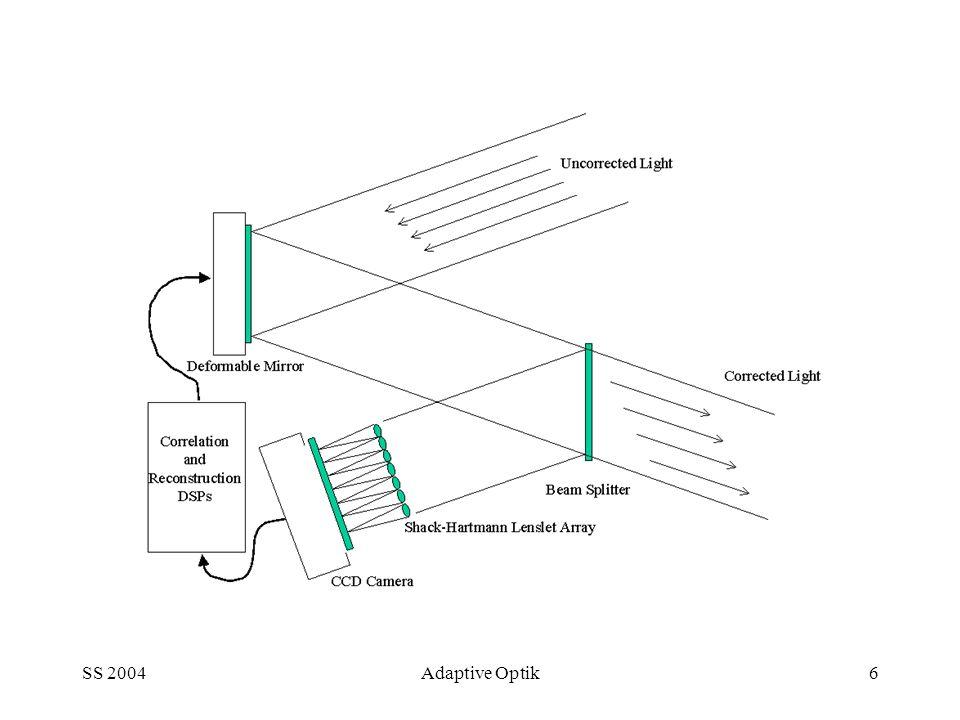 SS 2004Adaptive Optik7 Kompensation einer Laserquelle