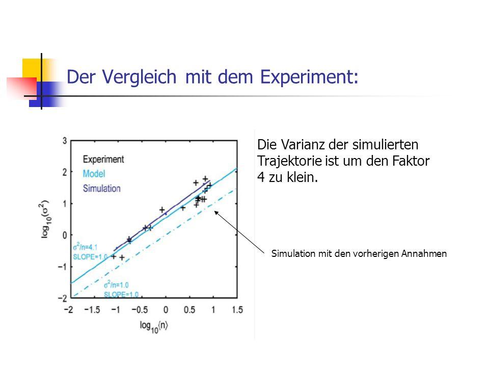 Der Vergleich mit dem Experiment: Simulation mit den vorherigen Annahmen Die Varianz der simulierten Trajektorie ist um den Faktor 4 zu klein.