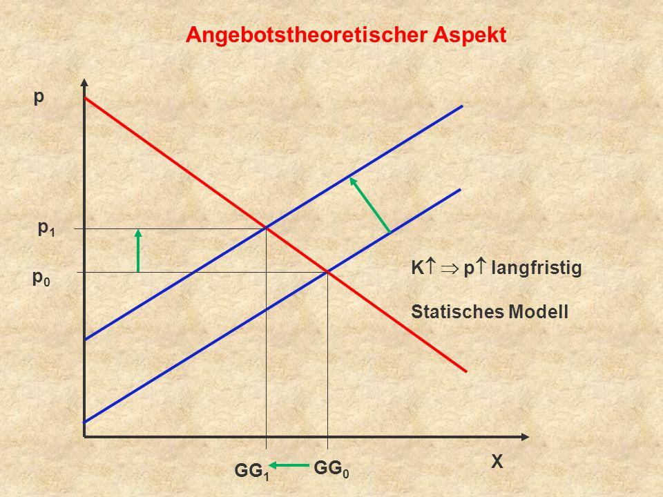 p X GG 0 GG 1 Nachfragetheoretischer Aspekt p1p1 p0p0 K N > A p Dynamisches Modell N > A