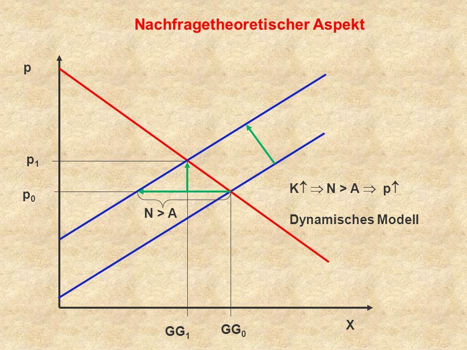 Fazit: (10) 4 Unbestritten ist wiederum, dass Kostenfaktoren den Inflations- grad beeinflussen können, 4 strittig bleibt jedoch die Frage, unter welchen Bedingungen Preissteigerungen auf Nachfrageüberhänge bzw.