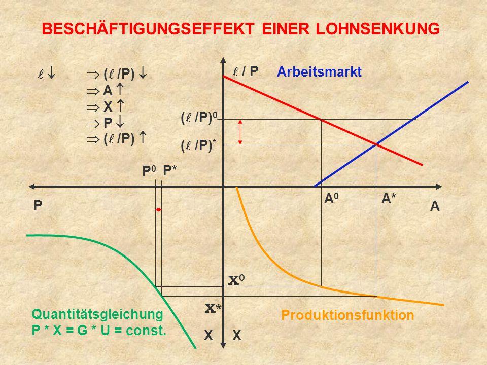 BESCHÄFTIGUNGSEFFEKT EINER LOHNSENKUNG Arbeitsmarkt Quantitätsgleichung P * X = G * U = const.