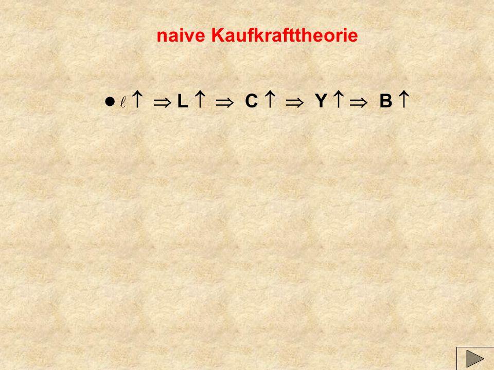 naive Kaufkrafttheorie L C Y B