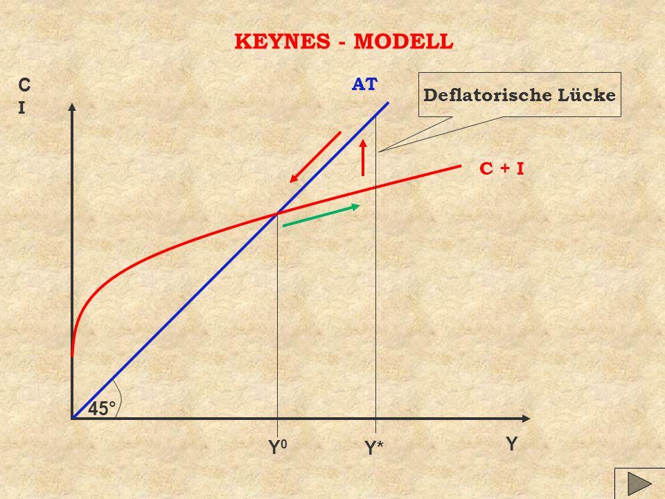 Y CICI KEYNES - MODELL 45° AT C + I Y0Y0 Y* Deflatorische Lücke