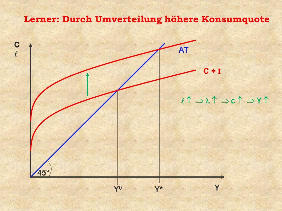 Lerner: Durch Umverteilung höhere Konsumquote Y C 45° AT C + I Y0Y0 Y* c Y