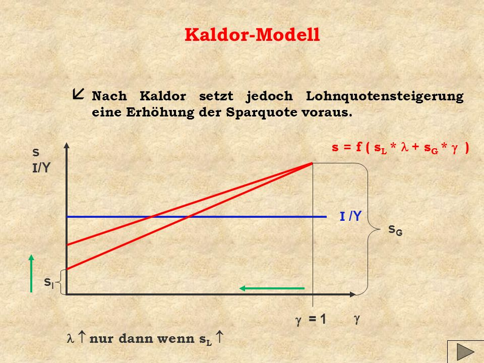 Kaldor-Modell å Nach Kaldor setzt jedoch Lohnquotensteigerung eine Erhöhung der Sparquote voraus.