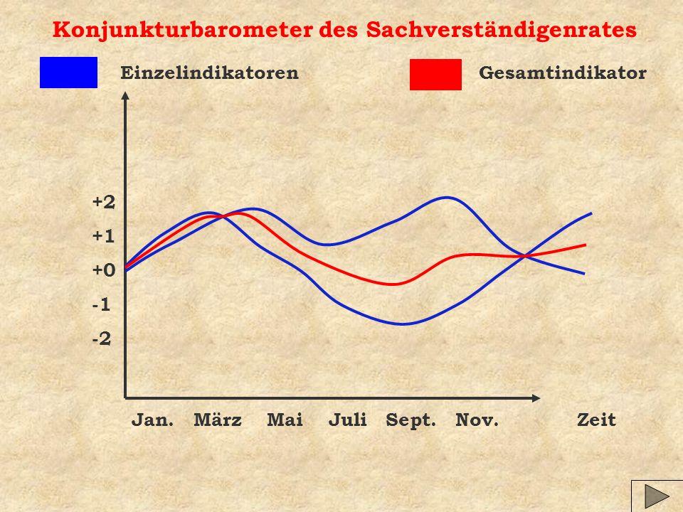 Konjunkturbarometer des Sachverständigenrates Zeit GesamtindikatorEinzelindikatoren +2 +1 +0 -2 Jan.