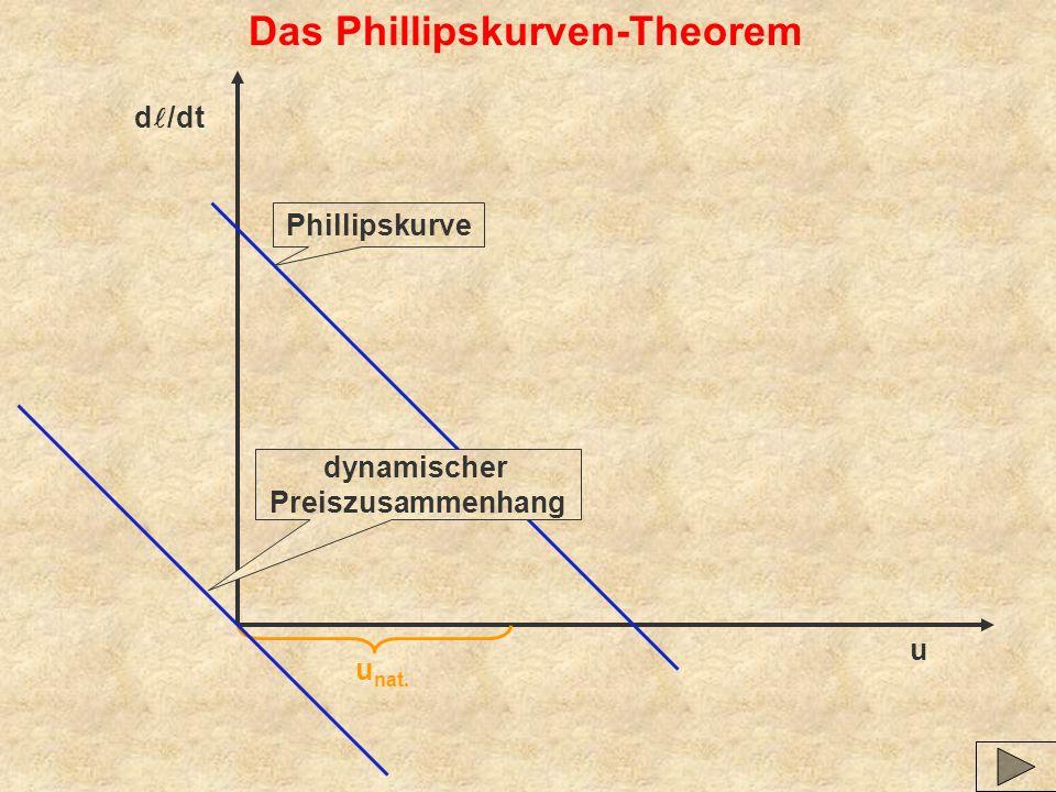 u d /dt u nat. Phillipskurve Das Phillipskurven-Theorem dynamischer Preiszusammenhang