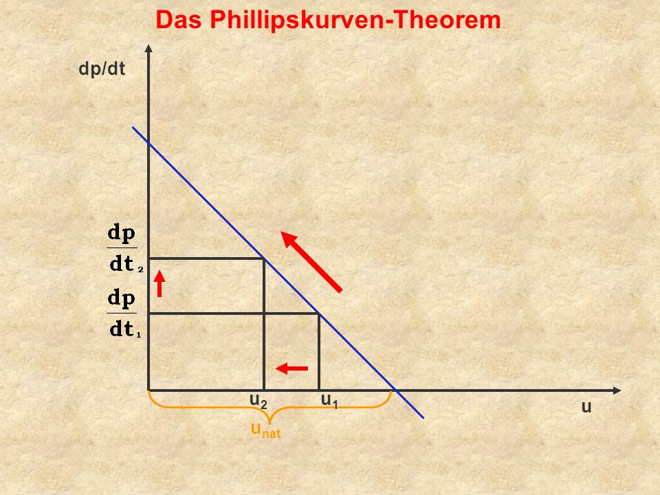 u u nat dp/dt Das Phillipskurven-Theorem u1u1 u2u2