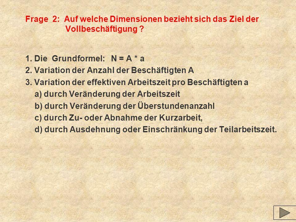 Konjunkturbarometer des Sachverständigenrates Zeit PreisbewegungenMengenbewegungen +2 +1 +0 -2 Jan.