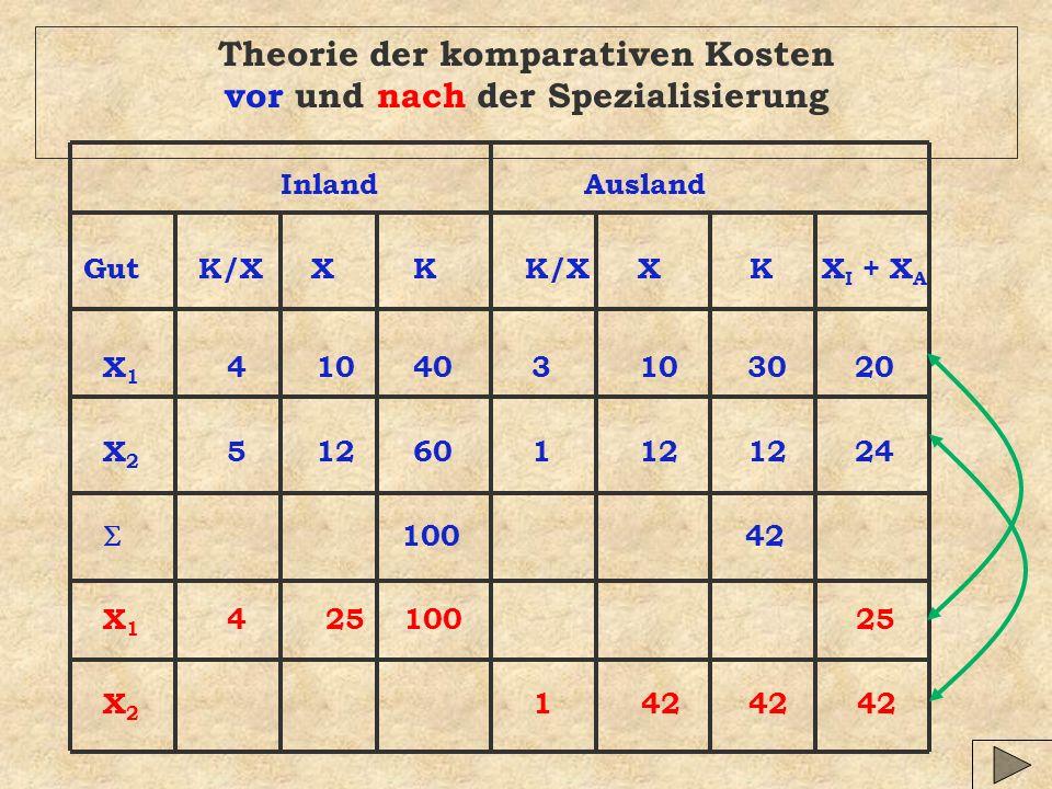 Theorie der komparativen Kosten vor und nach der Spezialisierung Inland Ausland Gut K/X X K K/X X K X I + X A X 1 4 10 40 3 10 30 20 X 2 5 12 60 1 12