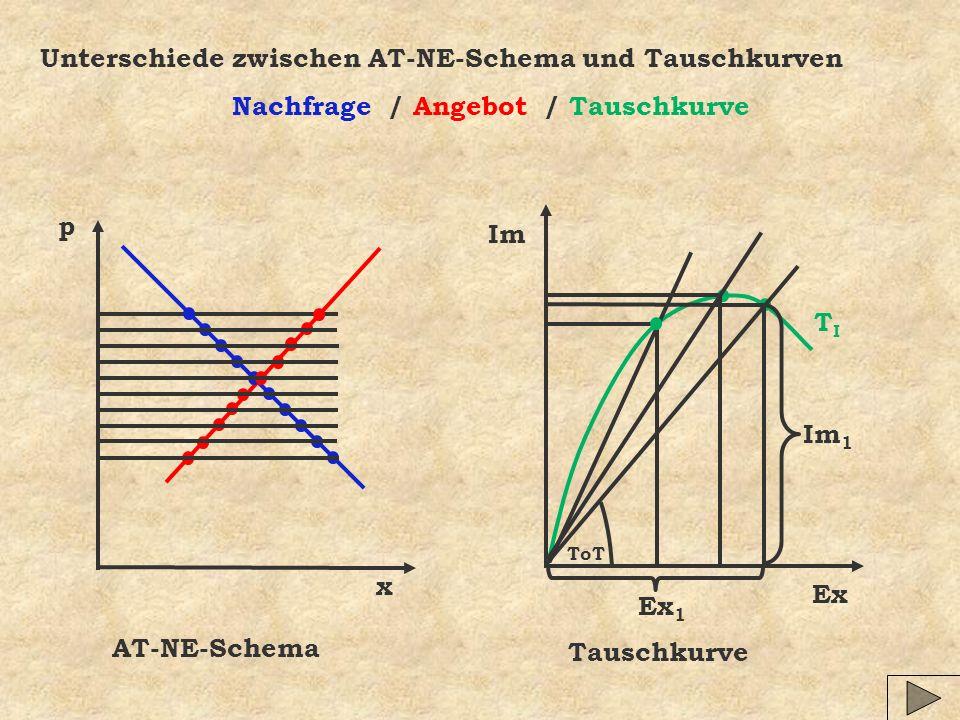Unterschiede zwischen AT-NE-Schema und Tauschkurven Nachfrage / Angebot / Tauschkurve AT-NE-Schema x p Tauschkurve Ex ImTITI Ex 1 Im 1 ToT