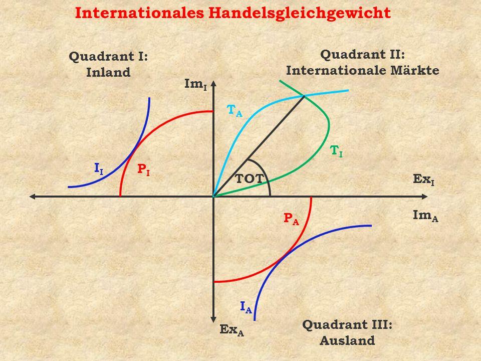Internationales Handelsgleichgewicht Quadrant I: Inland Quadrant III: Ausland Quadrant II: Internationale Märkte Im I Ex I Ex A Im A TITI TATA I PIPI