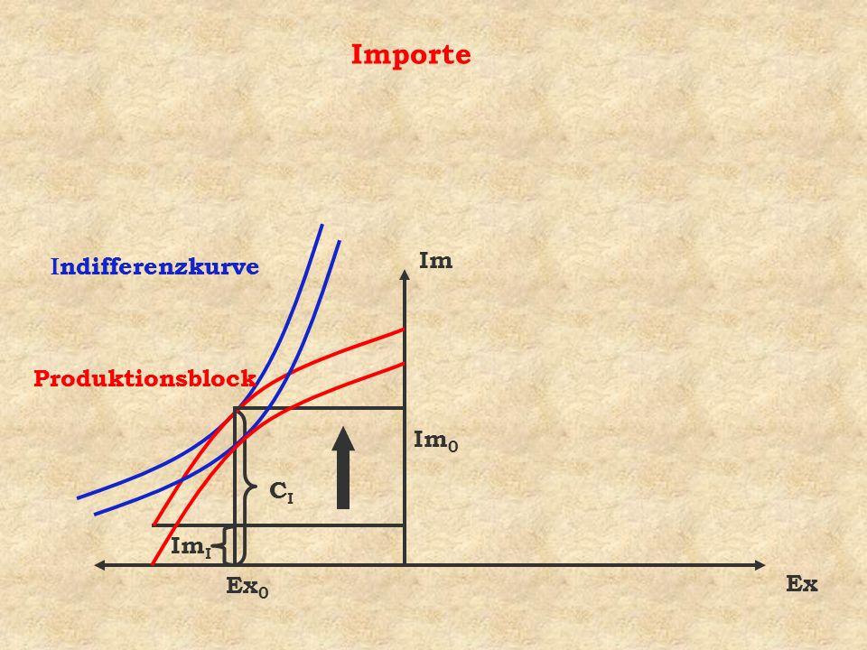 Importe Im Ex ndifferenzkurve Produktionsblock CICI Im I Ex 0 Im 0 ndifferenzkurve Produktionsblock