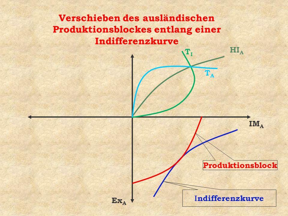 Verschieben des ausländischen Produktionsblockes entlang einer Indifferenzkurve ndifferenzkurve Produktionsblock IM A Ex A HI A TITI TATA