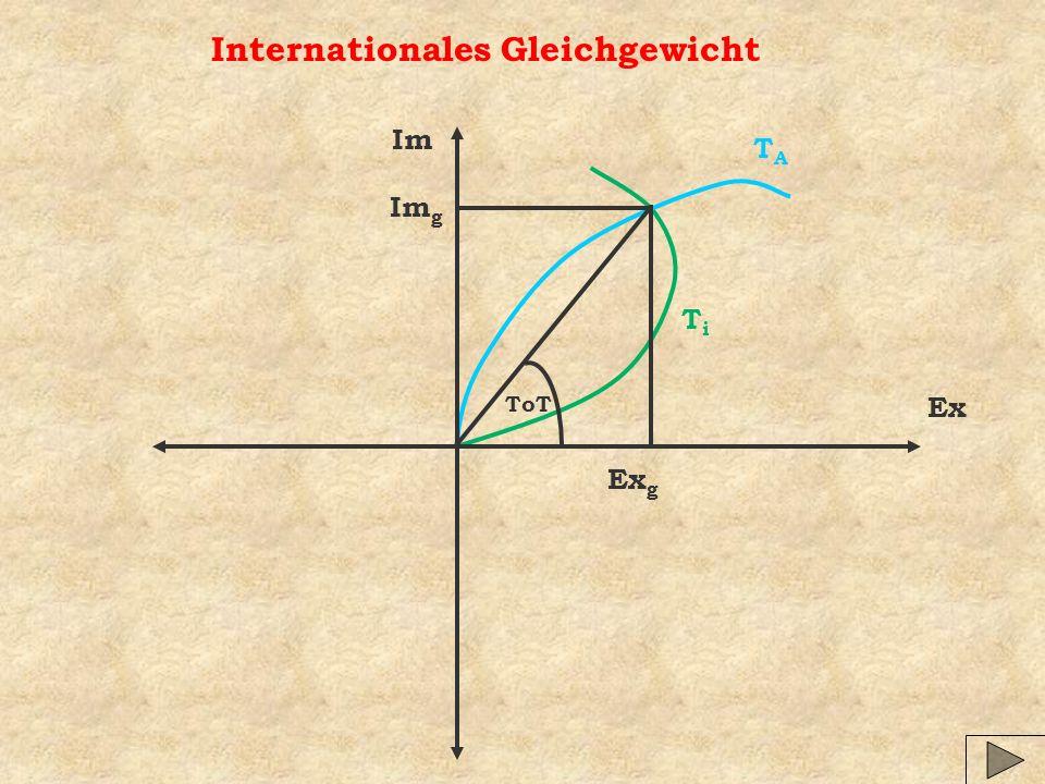 Internationales Gleichgewicht TiTi TATA ToT Ex Im Im g Ex g