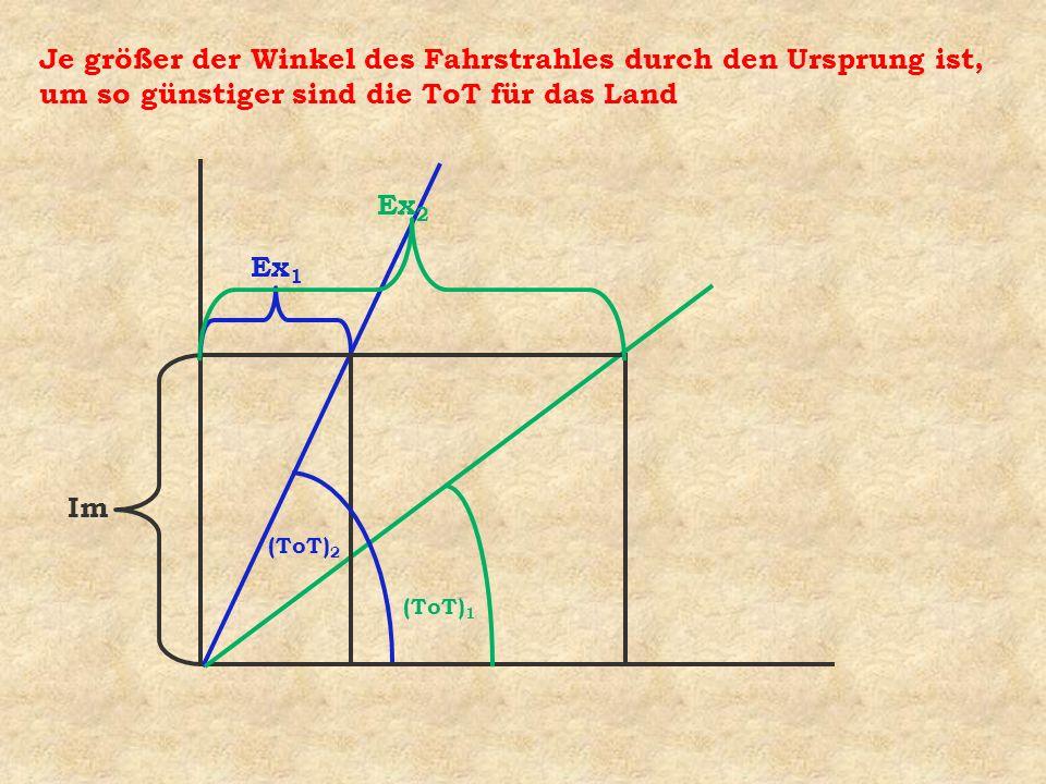 Im Ex 1 Ex 2 (ToT) 1 (ToT) 2 Je größer der Winkel des Fahrstrahles durch den Ursprung ist, um so günstiger sind die ToT für das Land