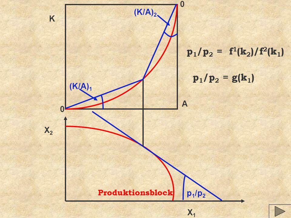 X1X1 X2X2 0 A K p 1 /p 2 (K/A) 1 (K/A) 2 p 1 /p 2 = f 1 (k 2 )/f 2 (k 1 ) p 1 /p 2 = g(k 1 ) Produktionsblock 0