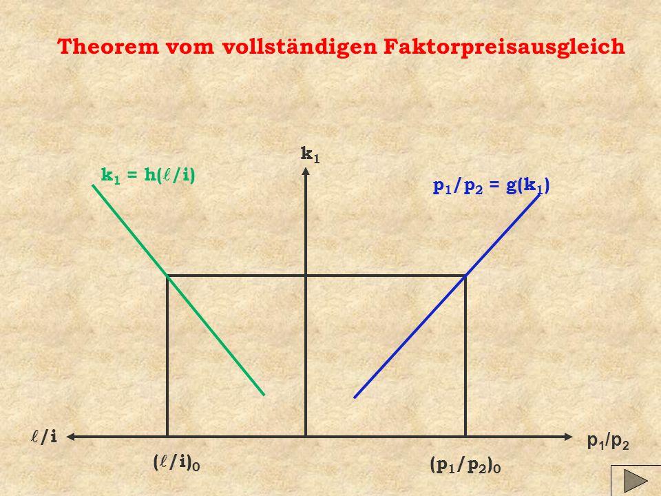 p 1 /p 2 /i k1k1 (p 1 /p 2 ) 0 p 1 /p 2 = g(k 1 ) k 1 = h( /i) ( /i) 0 Theorem vom vollständigen Faktorpreisausgleich