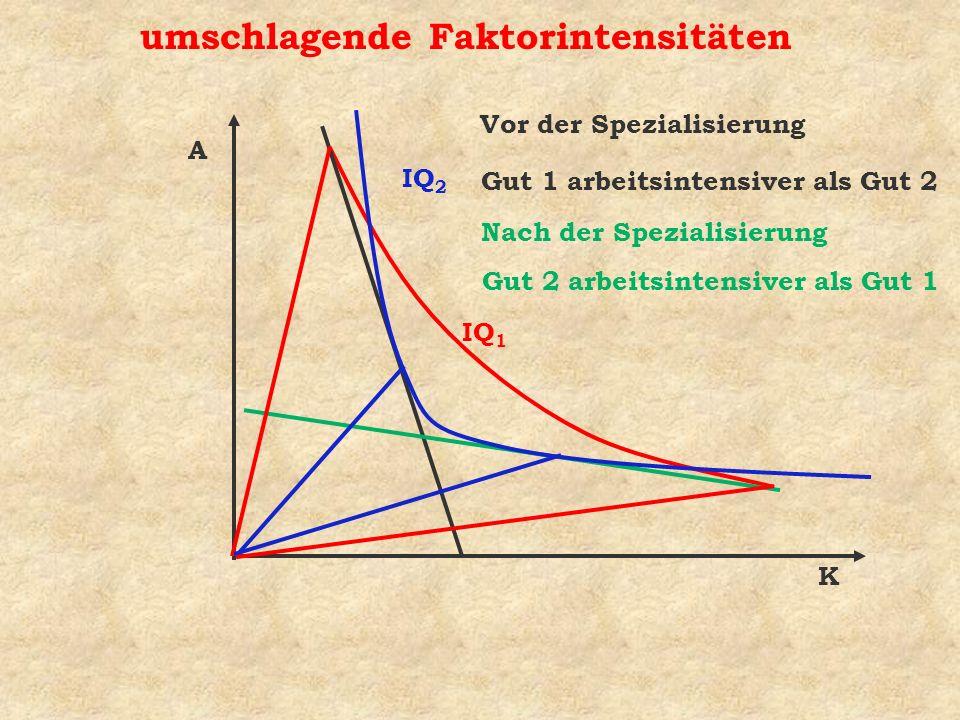 IQ 1 umschlagende Faktorintensitäten K A Vor der Spezialisierung Nach der Spezialisierung Gut 1 arbeitsintensiver als Gut 2 Gut 2 arbeitsintensiver al