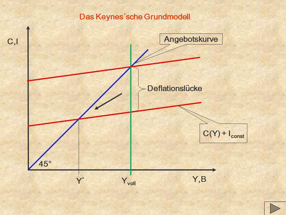 Das Keynes´sche Grundmodell Y,B C,I Angebotskurve C(Y) + I const Y voll 45° Deflationslücke Y*Y*