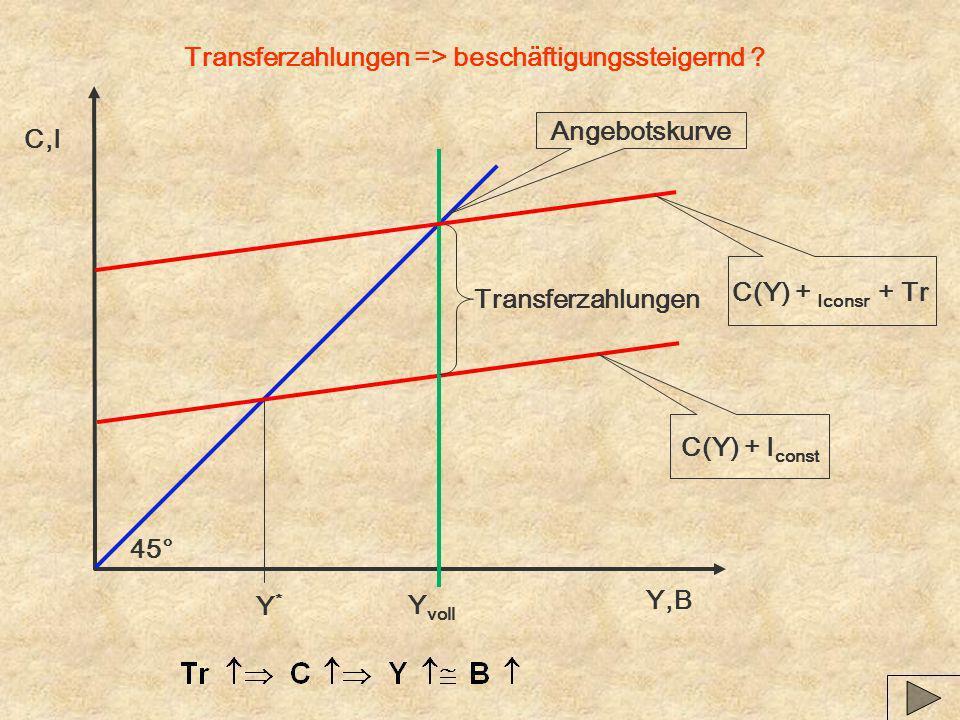 Transferzahlungen => beschäftigungssteigernd ? Y,B C,I Angebotskurve C(Y) + I const Y voll 45° Y*Y* Transferzahlungen C(Y) + Iconsr + Tr